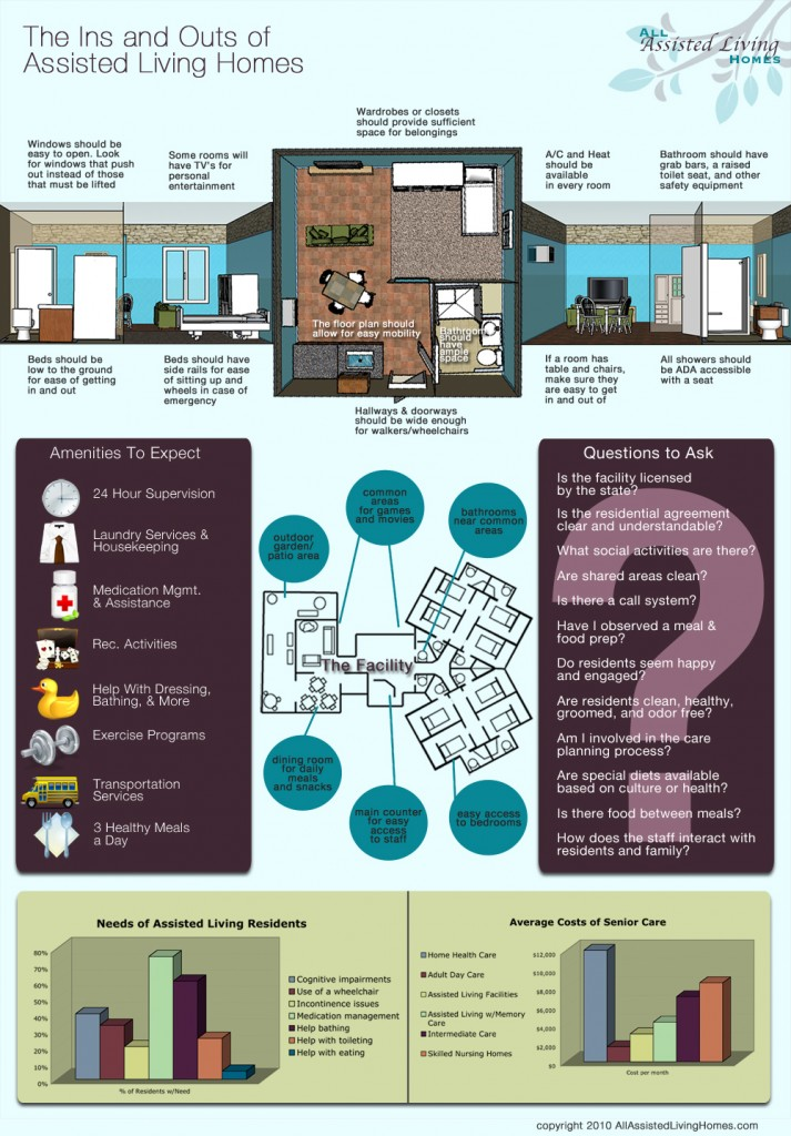 assisted living homes infographic